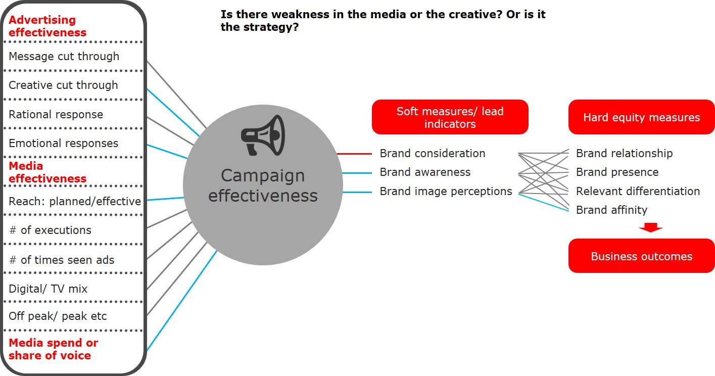Inside Story - brand and communications - end to end framework