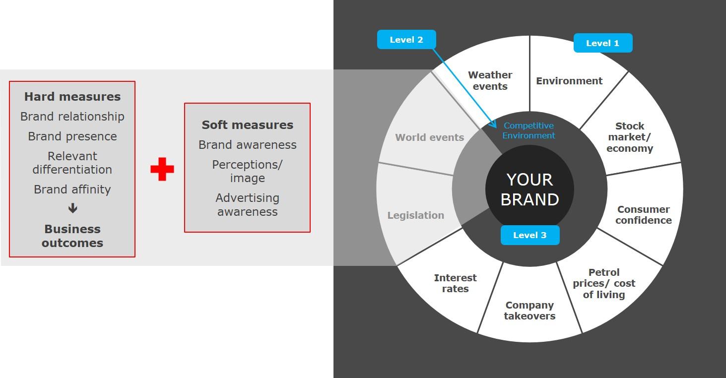 Inside Story - brand health model