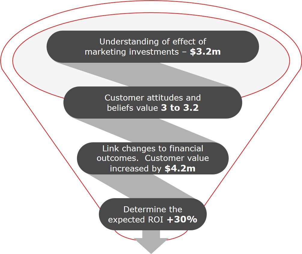 Inside Story - financial ROI modelling