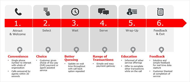 Inside Story Customer Journey Mapping Inside Story - Customer journey mapping