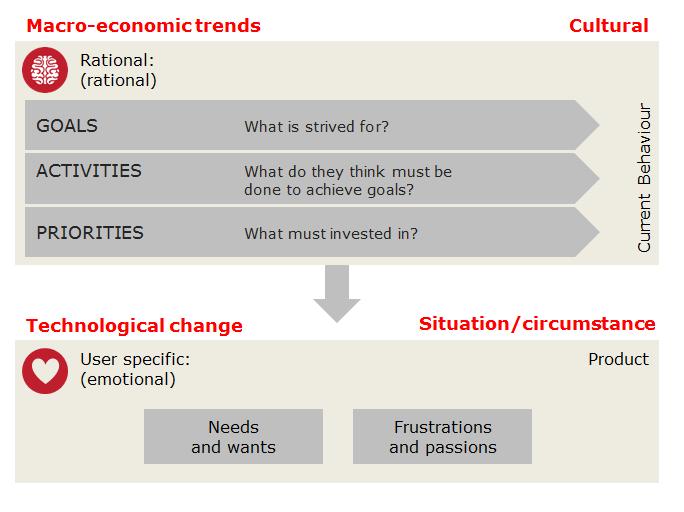 Macro-economic-trends